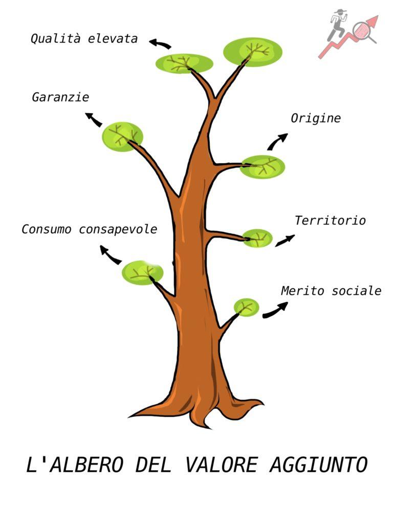 albero_sostenibilita